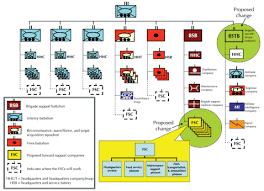 Stryker Organizational Chart Army Logistician Stryker Brigade Combat Teams Need Forward