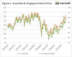 Australia And Singapore Petrol Price Chart Ruralco Finance