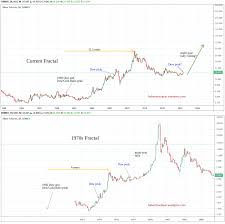 Silver Forecast Silver Setting Up 70s Style Rally In Midst