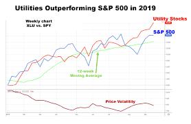 P Number Chart Nervous Investors