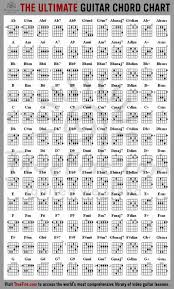 Every Guitar Chord Youll Ever Need In One Chart Guitar