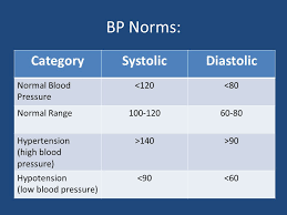 How To Assess Blood Pressure Ppt Download
