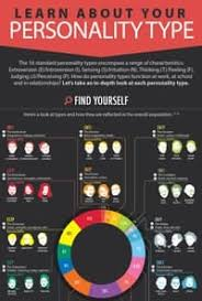 The 16 Personality Types An In Depth Look Infographic