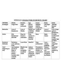 Othello Character Chart Worksheet Answers Othello Character Overview Chart Character Chart Teacher