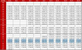 Active Duty Pay Chart 68 Most Popular Army Pay Chart Usaa