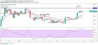 Bitcoin Day Chart Can I Buy Bitcoin 24 Hours A Day Bitcoin Chart Auto Peças