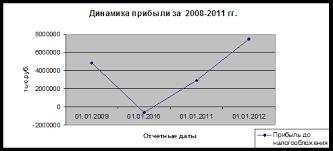 Анализ кредитоспособности физических лиц на примере ЗАО Банк  Динамика прибыли ЗАО Банк Русский Стандарт за 2008 2011 гг