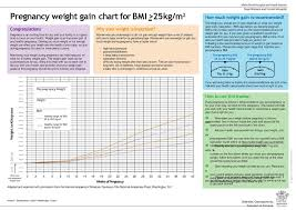 Pregnancy Weight Gain Chart Pregnancy Weight Gain Chart For Bmi 25kg M2 Ppt Download