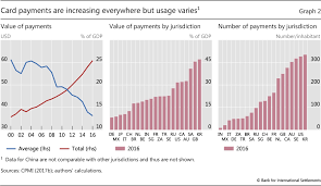 Acceptance Now Payment Chart Payments Are A Changin But Cash Still Rules