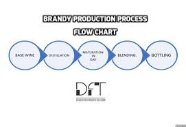How Is Brandy Made Production Process With Flow Chart
