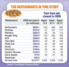 cause and effect essay about fast food restaurants essay service cause and effect essay about fast food restaurants