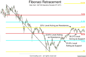 Fibonacci Retracements Technical Analysis