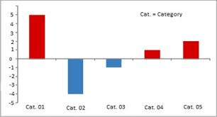 Bar Graph Videos Concepts Examples And Practice Questions