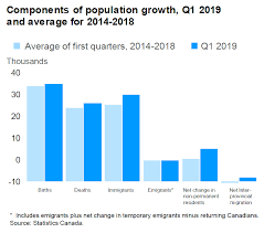 Canada Population Growth Chart Demographic Quarterly Highlights Of First Quarter 2019
