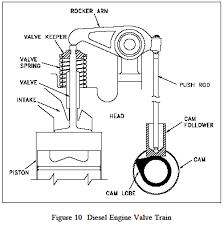 Diesel Engine Camshaft, Timing Gears and Valve Mechanism   Engineers ...