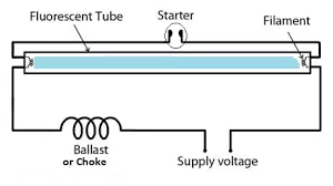 can a fluorescent lamp work out a starter quora the starter is a small neon tube a built in bimetal strip when power is first applied the tube doesn t conduct but the starter does