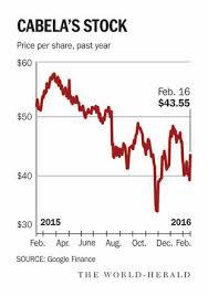 Cabelas Stock Chart Omaha Com