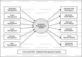 first level data flow diagram 1st level dfd of helpdesk management system