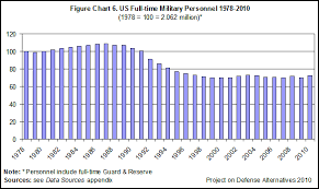 2010 Us Military Pay Chart Defense Budget 2011 Guide Trillions To Burn Defense