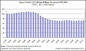 Defense Budget 2011 Guide Trillions To Burn Defense
