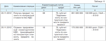 Курсовые и суммовые разницы возникающие при исполнении догово  В бухгалтерском учете лизингополучателя данные хозяйственные операции будут отражены следующим образом см табл 11
