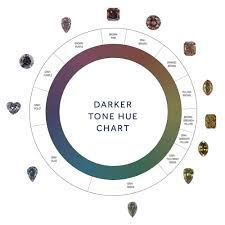 Fancy Color Diamond Chart Types Of Fancy Coloured Diamonds Taylor Hart