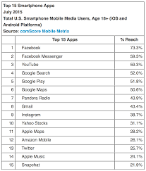 Top Charts Music Apple Ios Market Share Increases In The United States Apple Music