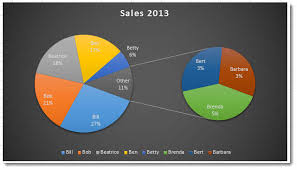 Create A Pie Of Pie Chart In Excel 2013