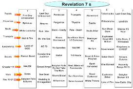 Chart Of Seven Seals Trumpets And Bowls Rev Overviews