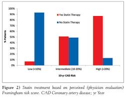 Framingham Risk Score Chart Audit Of Cardiovascular Risk Assessment And Lipid Management