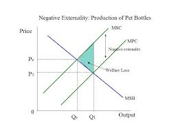 Negative Externality Graph Earth Week Negative Externalities Connies Econ Blog