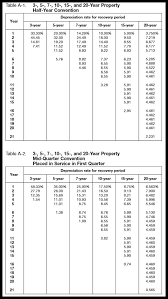 macrs 7 year macrs depreciation tables how to calculate