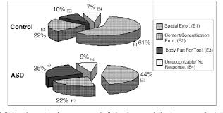 Figure 2 From Developmental Dyspraxia Is Not Limited To