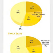 Yellow Diamond Clarity Chart These Two Pie Charts Show The Clarity Grade Distributions
