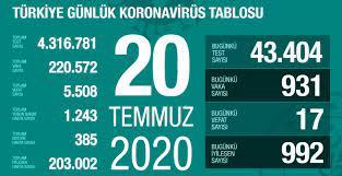 20 Temmuz Pazartesi koronavirüs tablosu Türkiye! Koronavirüsten dolayı kaç  kişi öldü Koronavirüs vaka, iyileşen, entübe sayısı ve son durum ne? -  Haberler