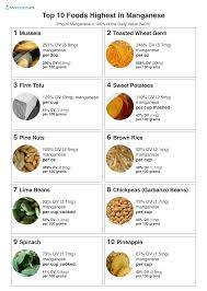 Top 10 Foods Highest In Manganese