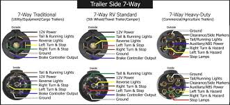 7 round trailer wiring diagram wiring diagram schematics trailer 7 pin flat wiring diagram nodasystech com
