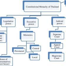 Monarchy Diagram Wiring Diagrams