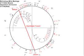 Astrology Software With Interpretations Magi Astrology Of