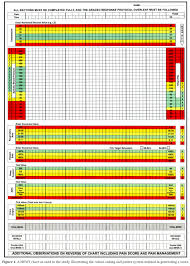 Apache Ii Scoring System Chart The Modified Early Warning Score Mews An Instant