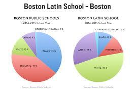 160311 charts s boston