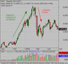 Nasdaq 2000 Chart Stock Market Crash Chart Provides Valuable Lessons For