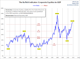 Buffett Indicator Chart The Buffett Indicator Market Cap To Gdp Ratio Dshort Com