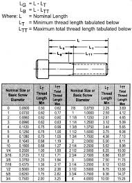 Screw Sizes Screw Sizing Chart Socket Cap Screw Data Asm
