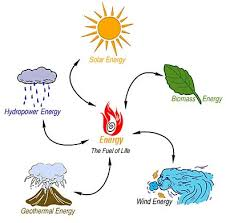 038 Examples Of Renewable Resources And Different Types Of