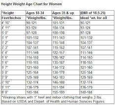 Age Vs Height Chart Rocedira Height Weight Chart For Children