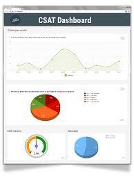 Satisfaction Survey Report Measure Customer Satisfaction With A Csat Survey Checkmarket