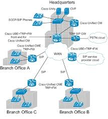 Cisco Unified Communications Trusted Firewall Control Cisco