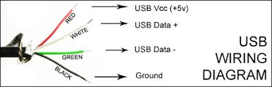 usb 2 0 wire diagram usb image wiring diagram usb 2 0 wiring diagram wiring diagram schematics baudetails info