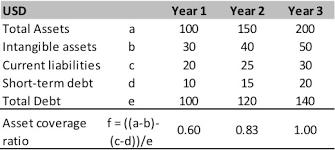 Asset Coverage Ratio Formula Example Calculation
